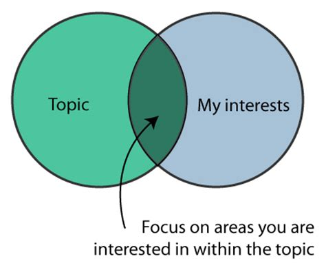 How to Choose a Research Paper Topic That Wins Big - Kibin